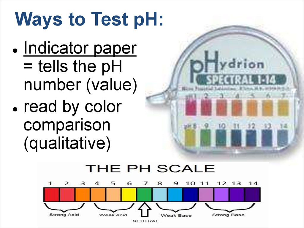 Ways to Test pH: