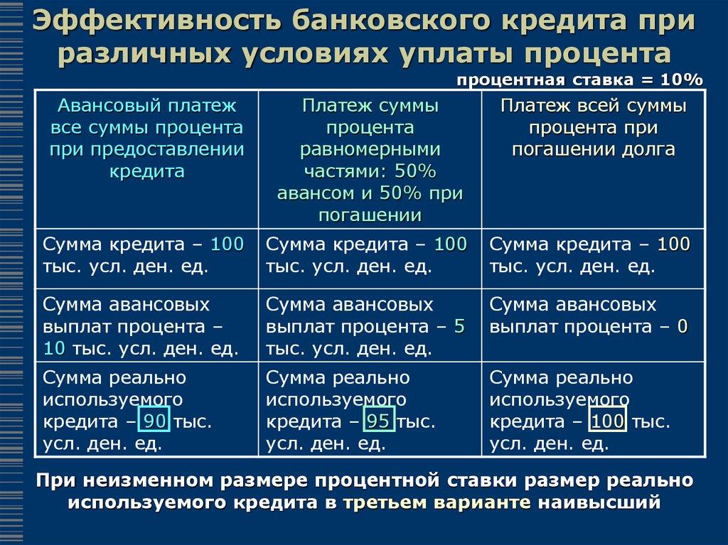 предельный срок кредита микрозайм на карту без процентов microzaim24