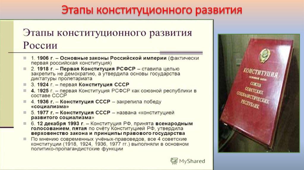 История российской конституции курсовая работа 2409