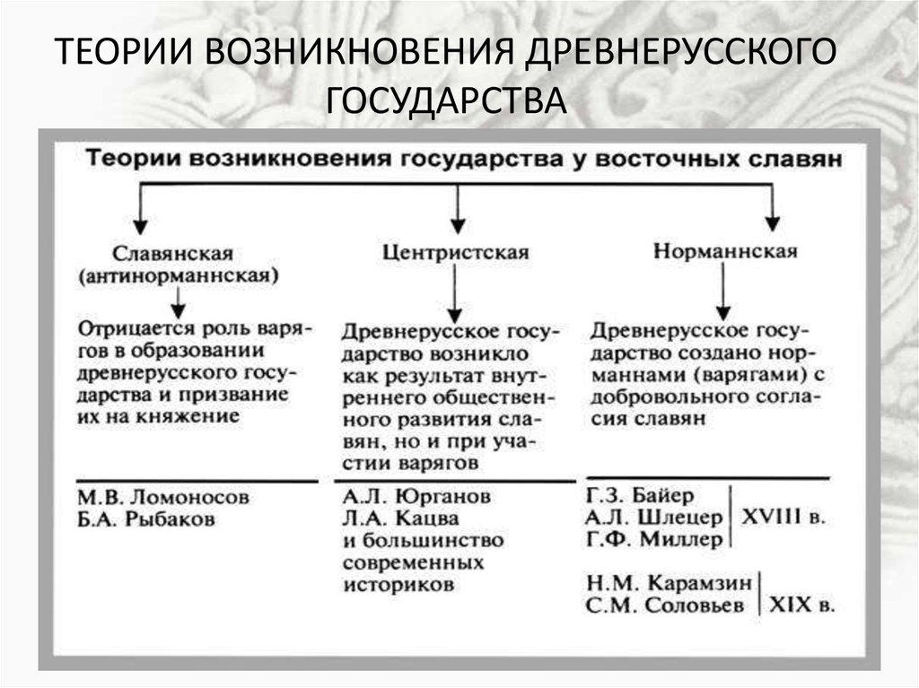 Славян. теории славян. происхождение шпаргалка происхождения восточных