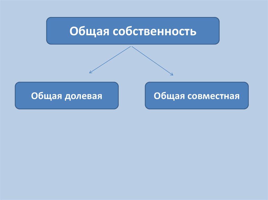 Сроки регистрация права собственности на квартиру