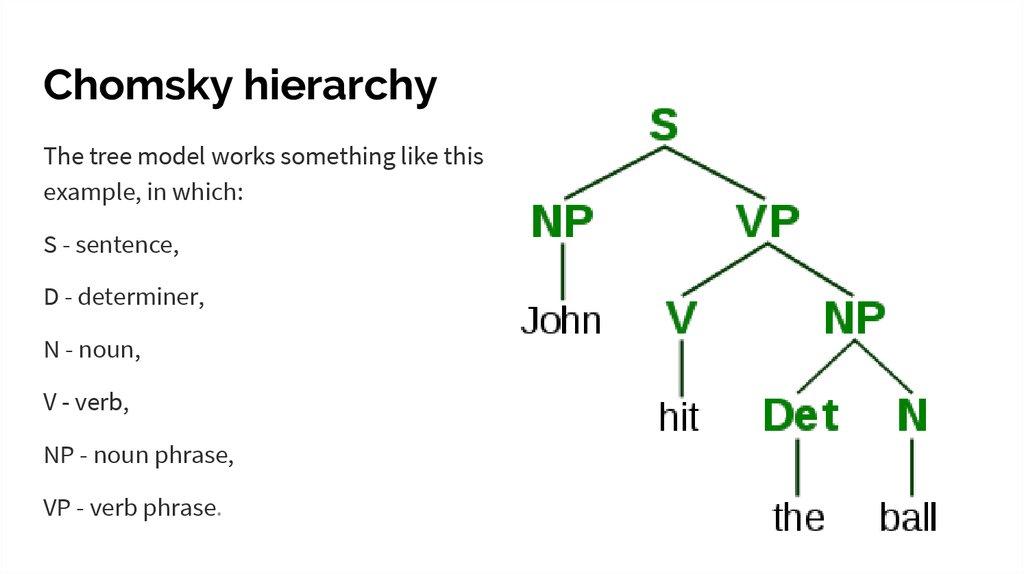 Generative Grammar Online Presentation