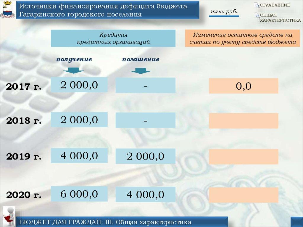 онлайн заявка кредита каспий банк