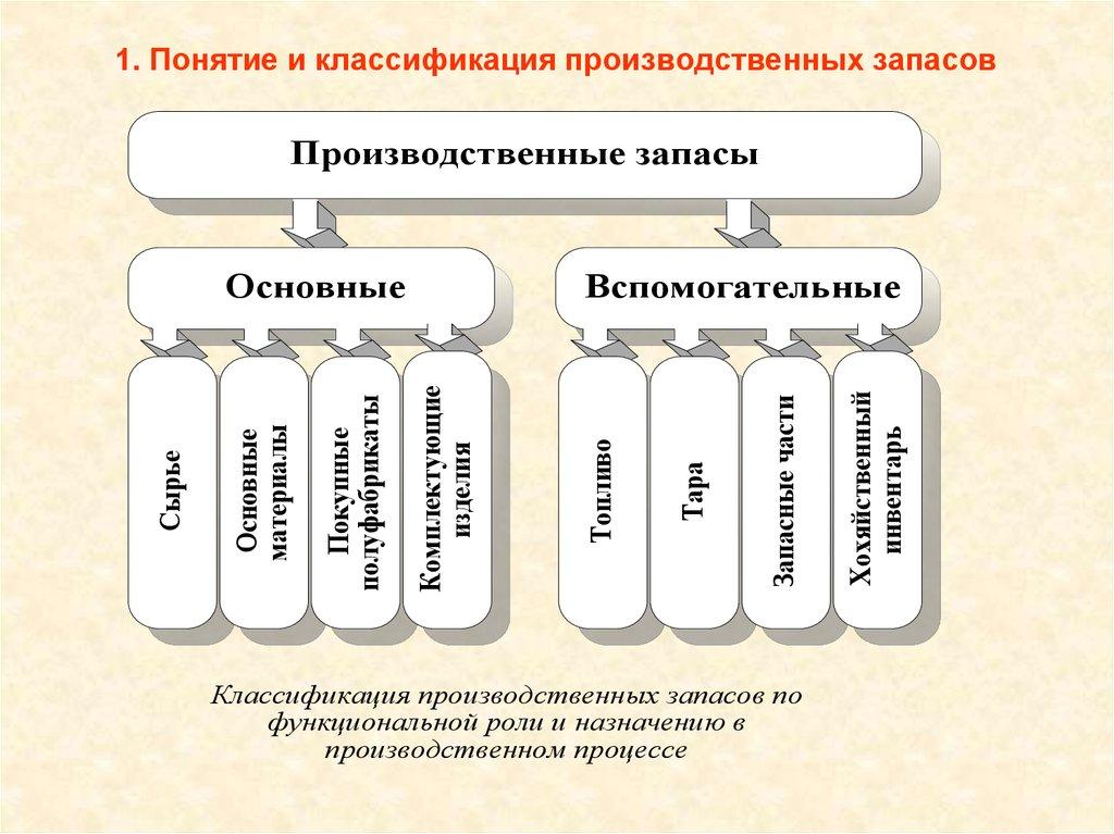 шпаргалка организаций управление запасами материально-производственными