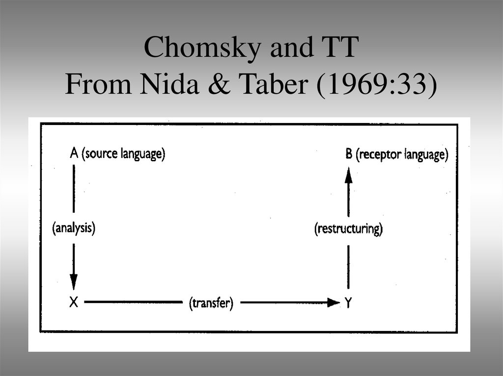 Chomsky and TT From Nida & Taber (1969:33)