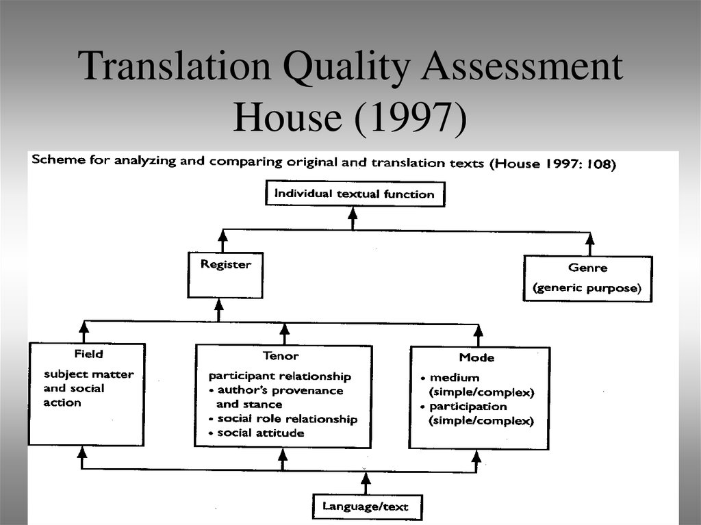 Translation Quality Assessment House (1997)