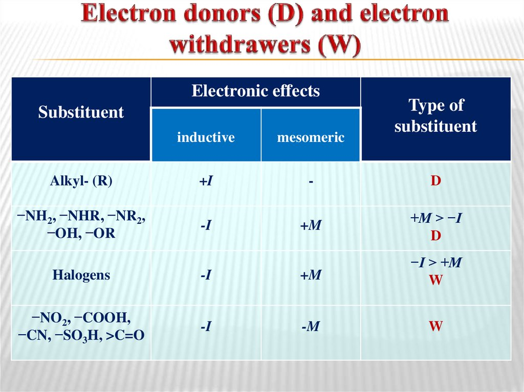 Electron donors (D) and electron withdrawers (W)