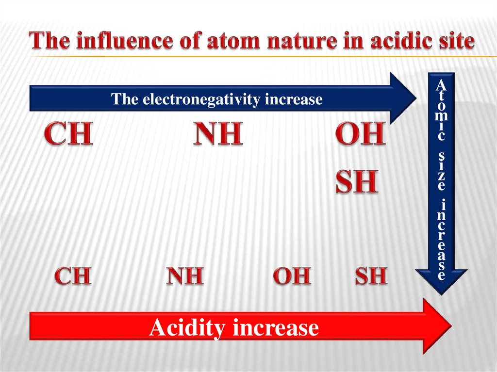 The influence of atom nature in acidic site