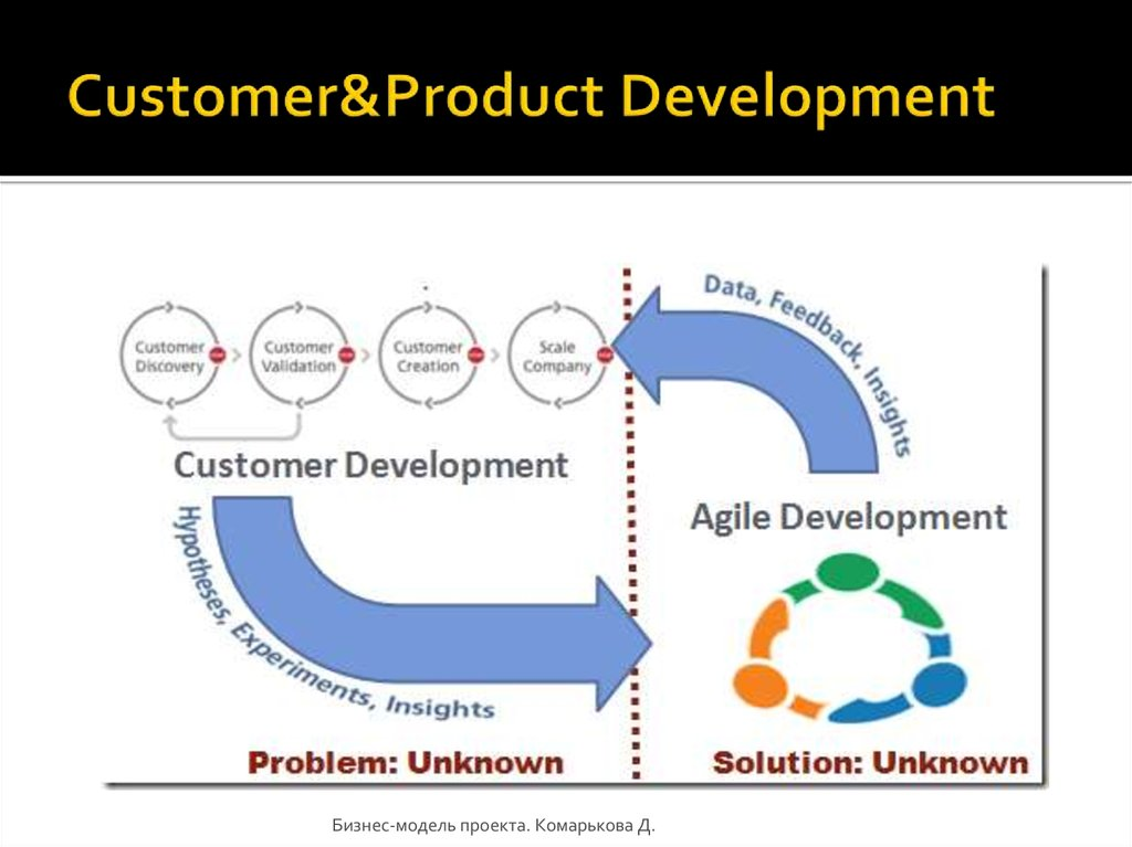 Customer&Product Development
