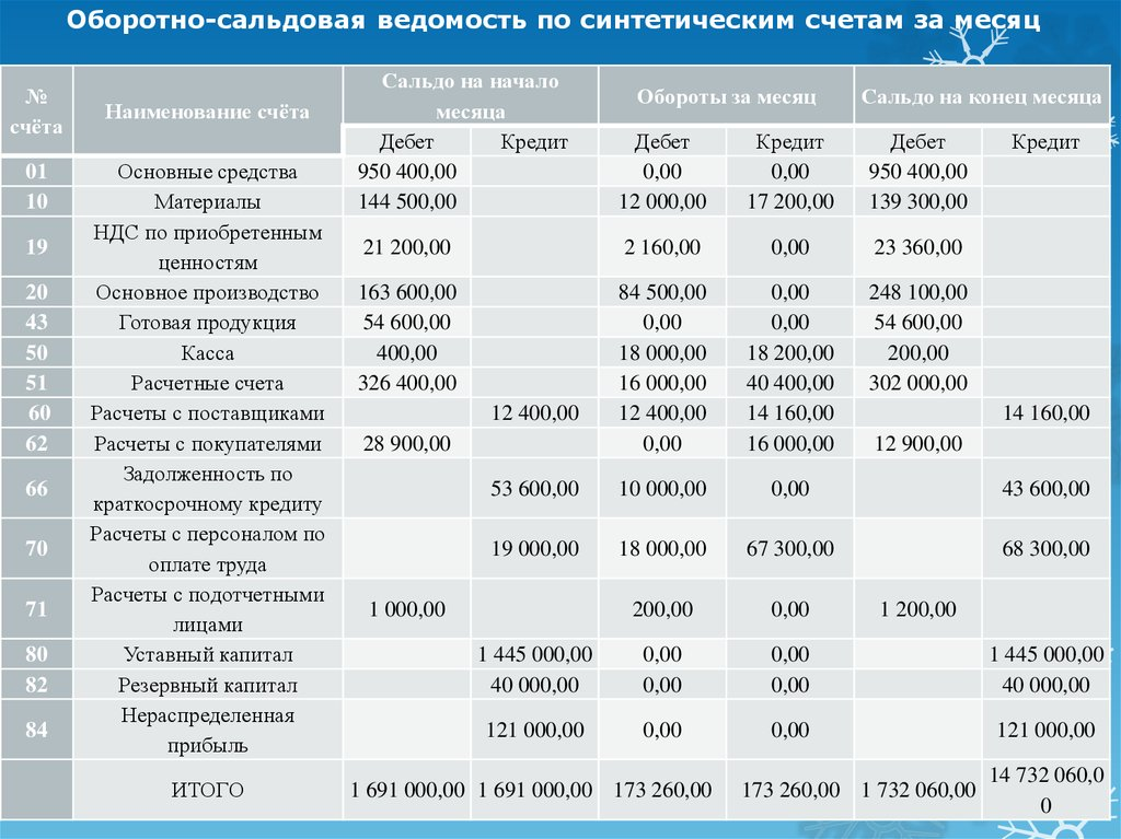 Пример расчета налога на енвд для парикмахерской