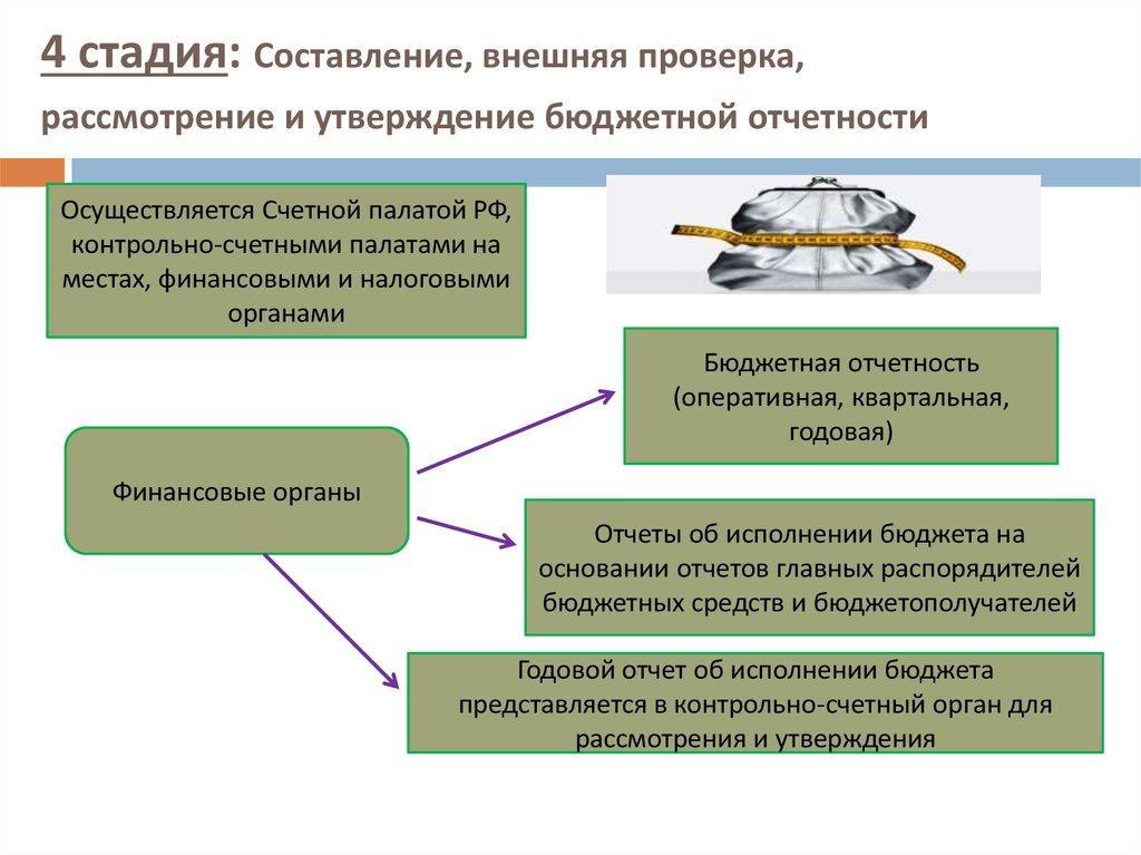 Ревизия Исполнения Бюджета Шпаргалка