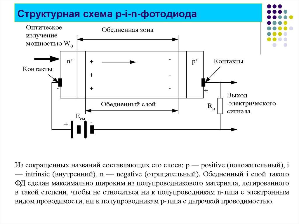 модель сигналов фотодиода