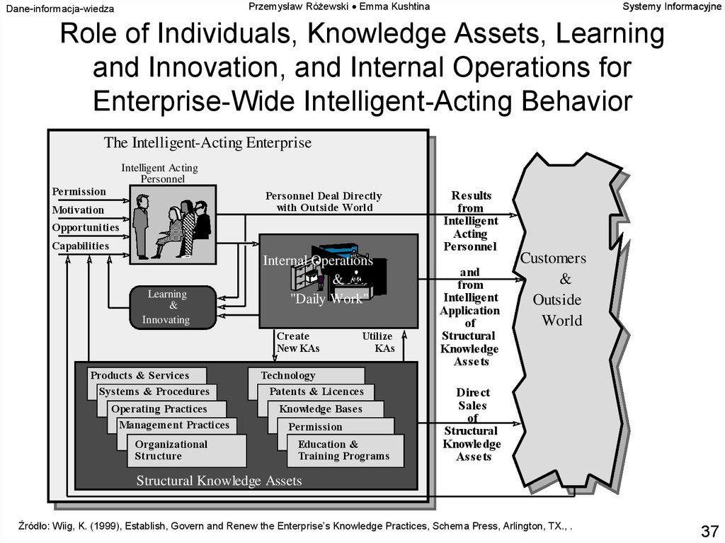Role of Individuals, Knowledge Assets, Learning and Innovation, and Internal Operations for Enterprise-Wide Intelligent-Acting