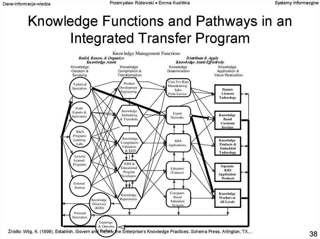 Knowledge Functions and Pathways in an Integrated Transfer Program
