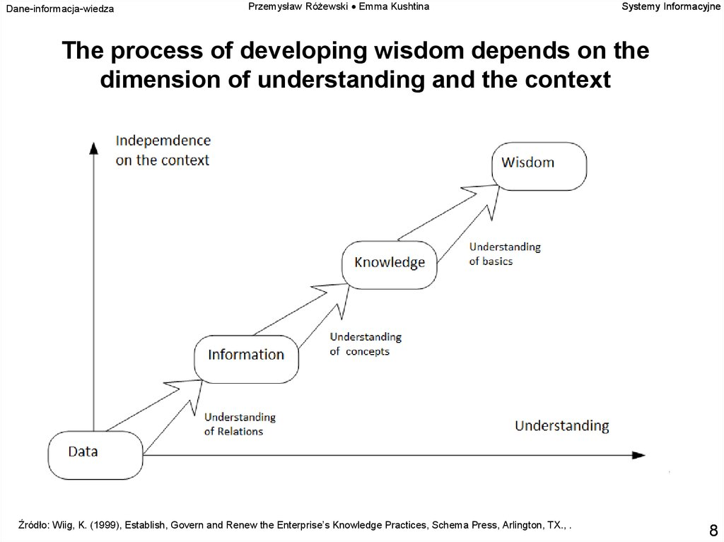 The process of developing wisdom depends on the dimension of understanding and the context