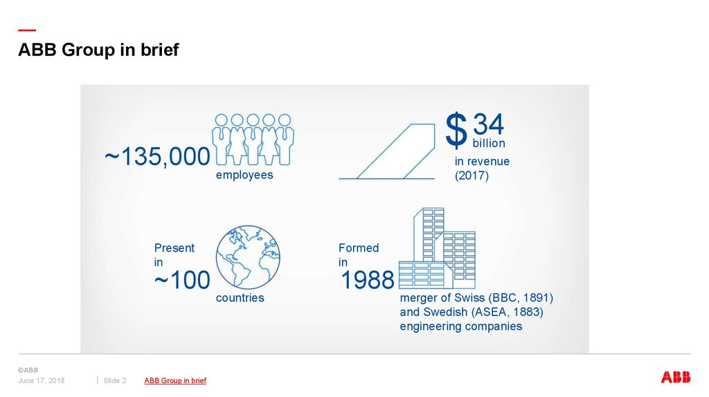 ABB Group in brief