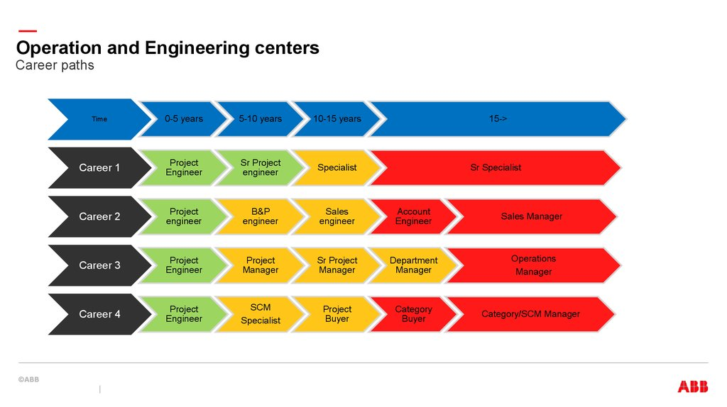 Industrial Automation Operation Center - online presentation