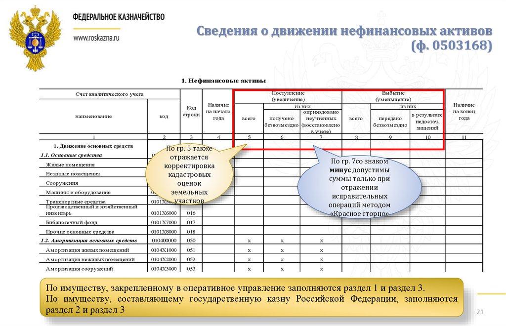 Заполнение формы бюджетной отчетности 0503125м по нефинансовым активам