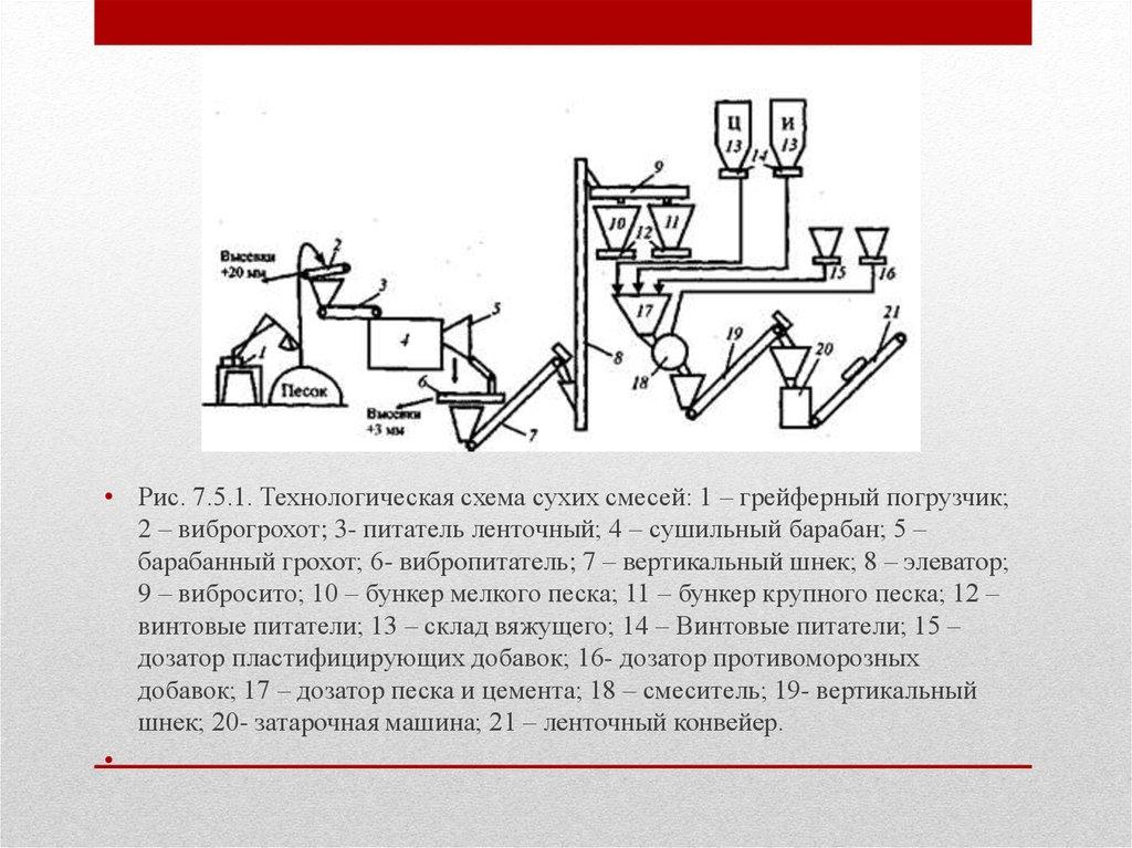Технологическая карта приготовления строительных растворов применение керамзитобетон