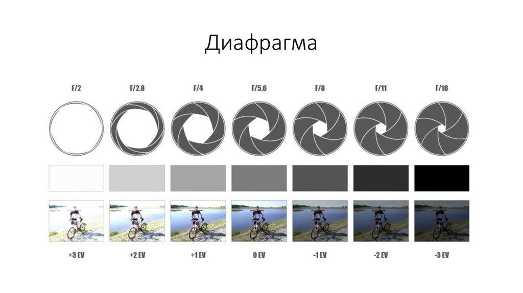 изменения зачем нужна диафрагма в фотоаппарате знаю