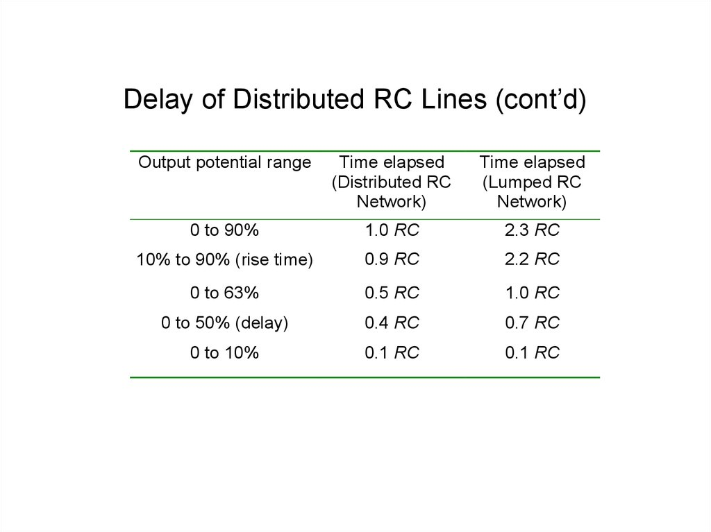 Delay of Distributed RC Lines (cont'd)