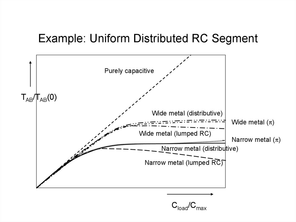 Example: Uniform Distributed RC Segment