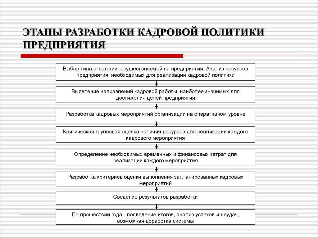 Кадровая политика и стратегия организации шпаргалка