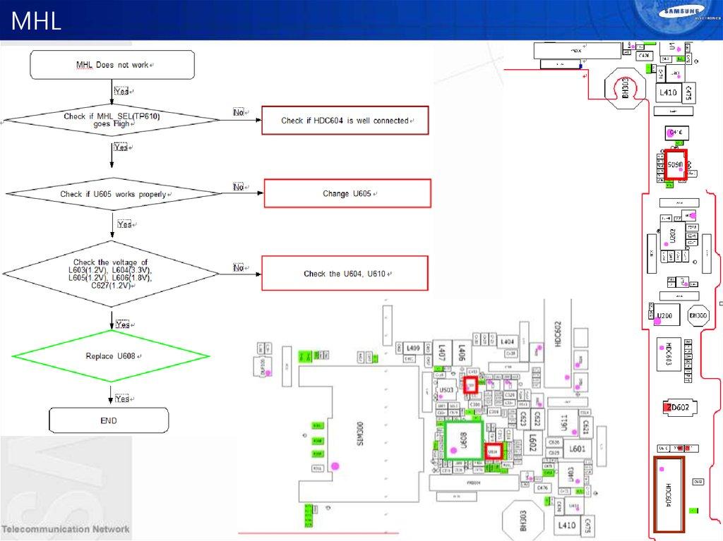 GT-I9105P Training Manual HW F - online presentation