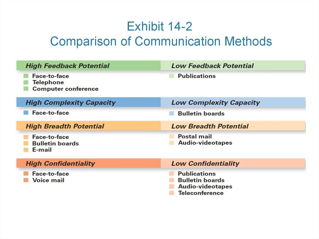 Exhibit 14-2 Comparison of Communication Methods