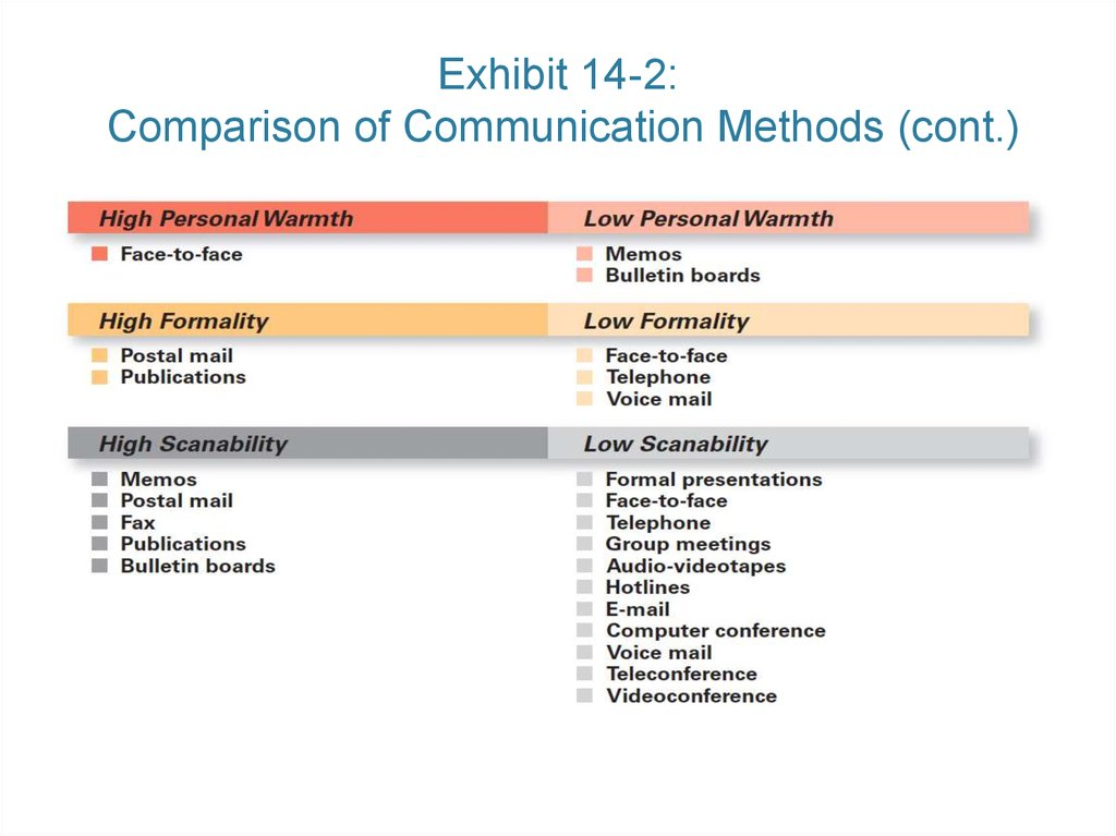 Exhibit 14-2: Comparison of Communication Methods (cont.)