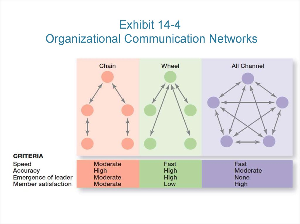 Exhibit 14-4 Organizational Communication Networks