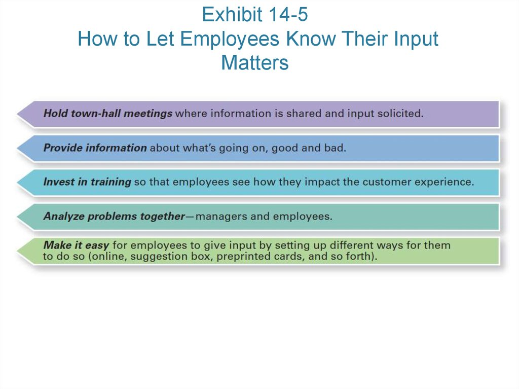 Exhibit 14-5 How to Let Employees Know Their Input Matters