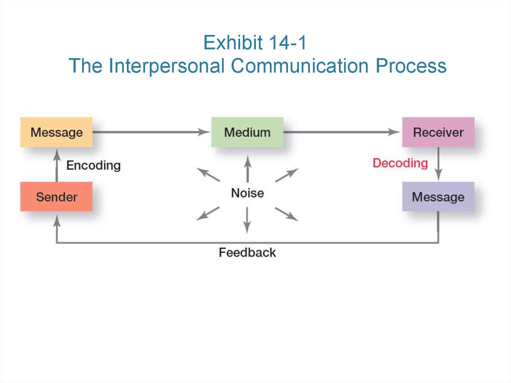 Exhibit 14-1 The Interpersonal Communication Process