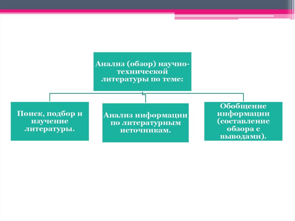 trebovania online presentation литературы по теме Поиск подбор и изучение литературы Анализ информации по литературным источникам Обобщение информации составление обзора с выводами