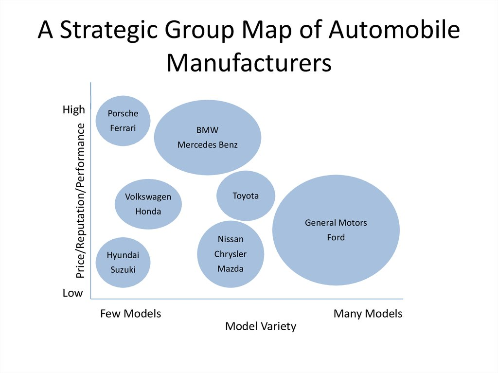 mcdonalds strategic group map Positioning was identified using a strategic-groups model, mapping brand value against global presence based on the industry analysis, mcdonald's was identified as the market leader and an.