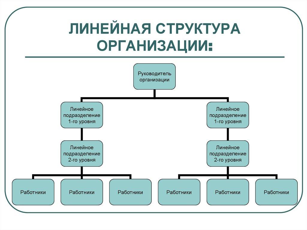 линейная организационная предприятия схема структура