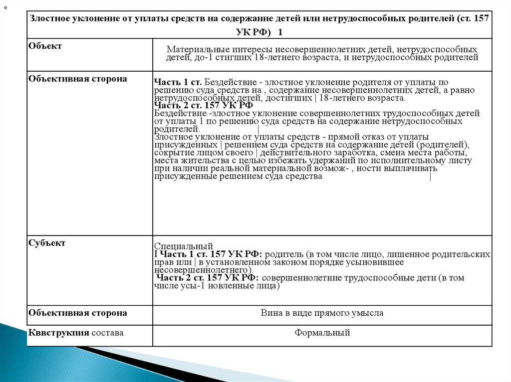 Статья 157 часть 1 уголовного кодекса российской федерации