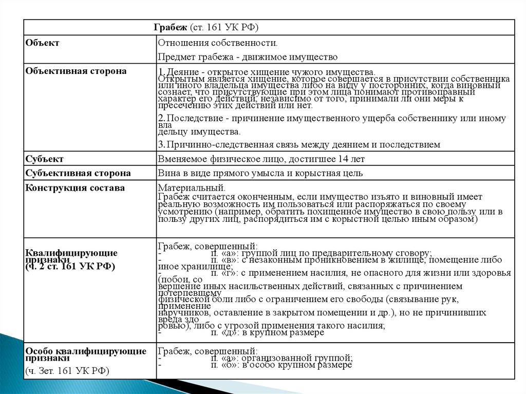 161 уголовного кодекса российской федерации