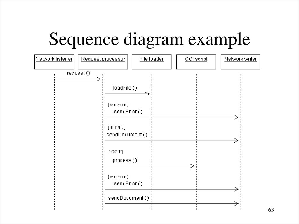Introduction to uml sequence diagram example ccuart Gallery