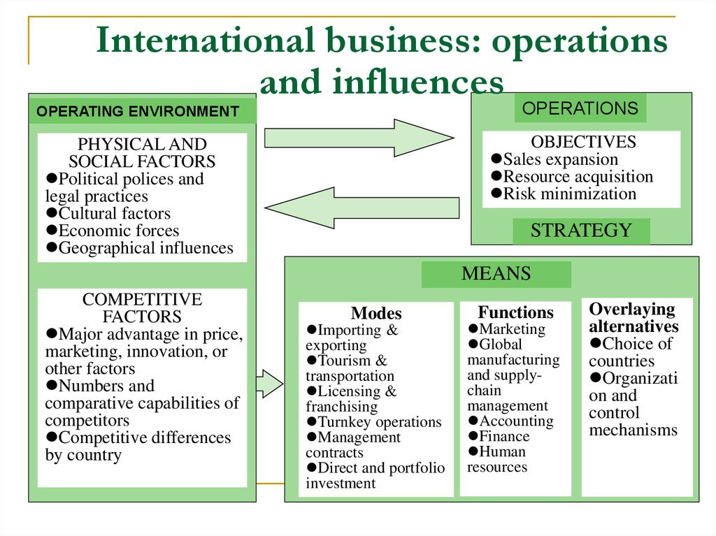 globalization help in international business