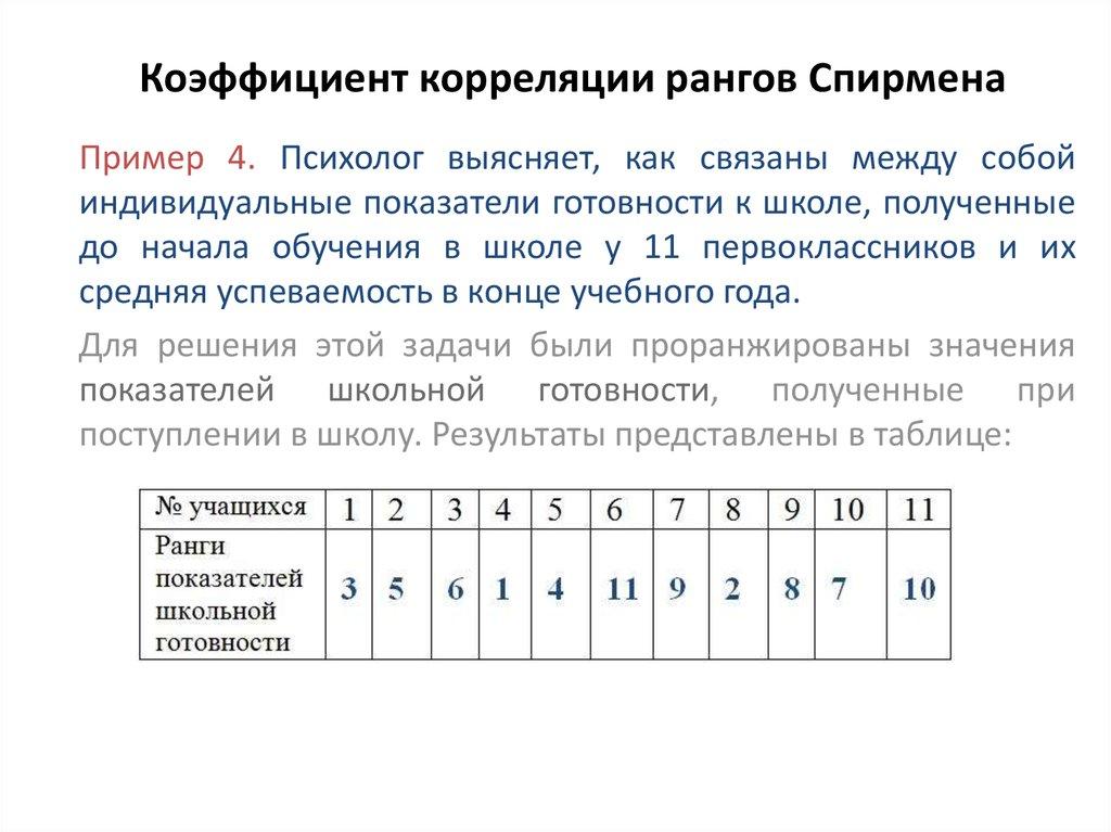 Коэффициент ранговой корреляции пример решения задачи методика решения задач по математике начальной школы