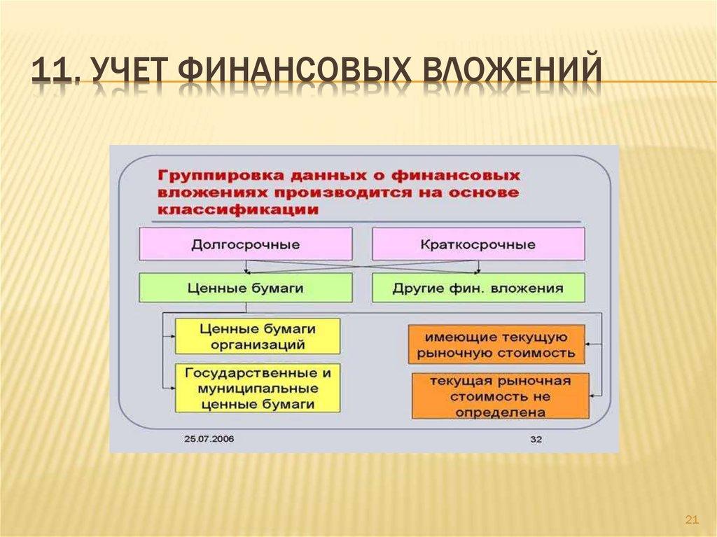 Единица бухгалтерского учета финансовых вложений определяется организацией самостоятельно, например партия, серия однородных финансовых вложений и т.