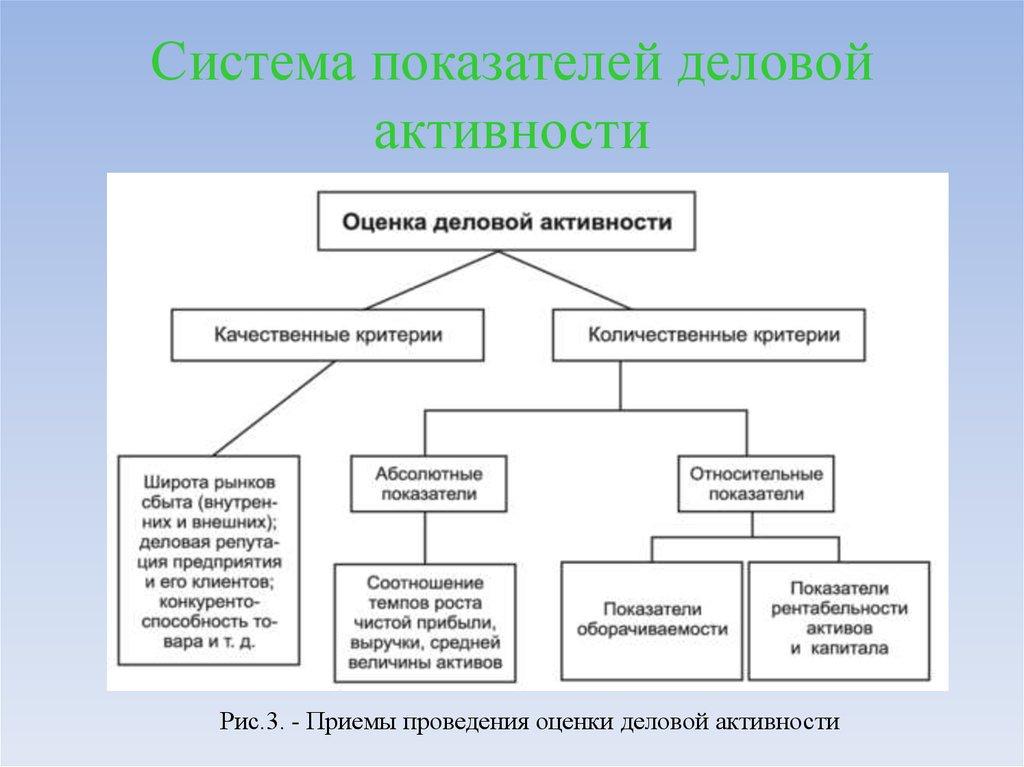 Коэффициенты Деловой Активности Сущность Шпаргалка