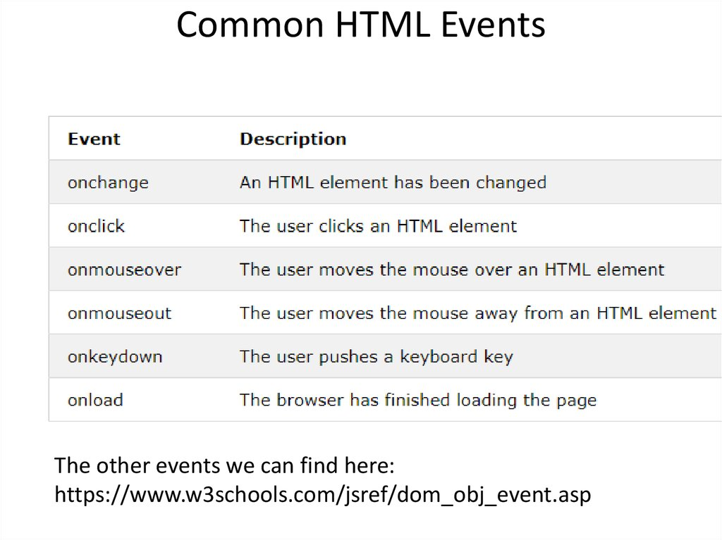 Common HTML Events
