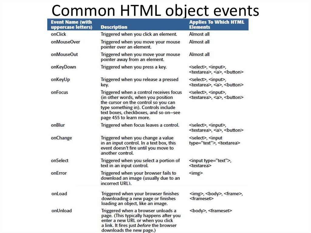 Common HTML object events