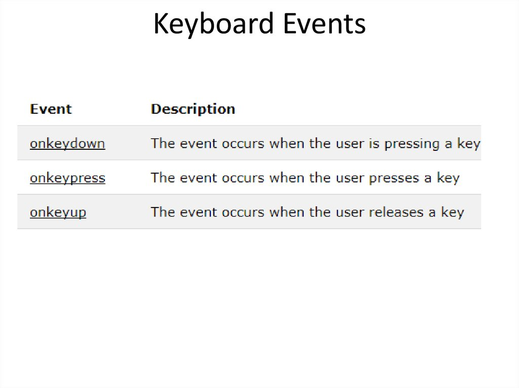 Keyboard Events