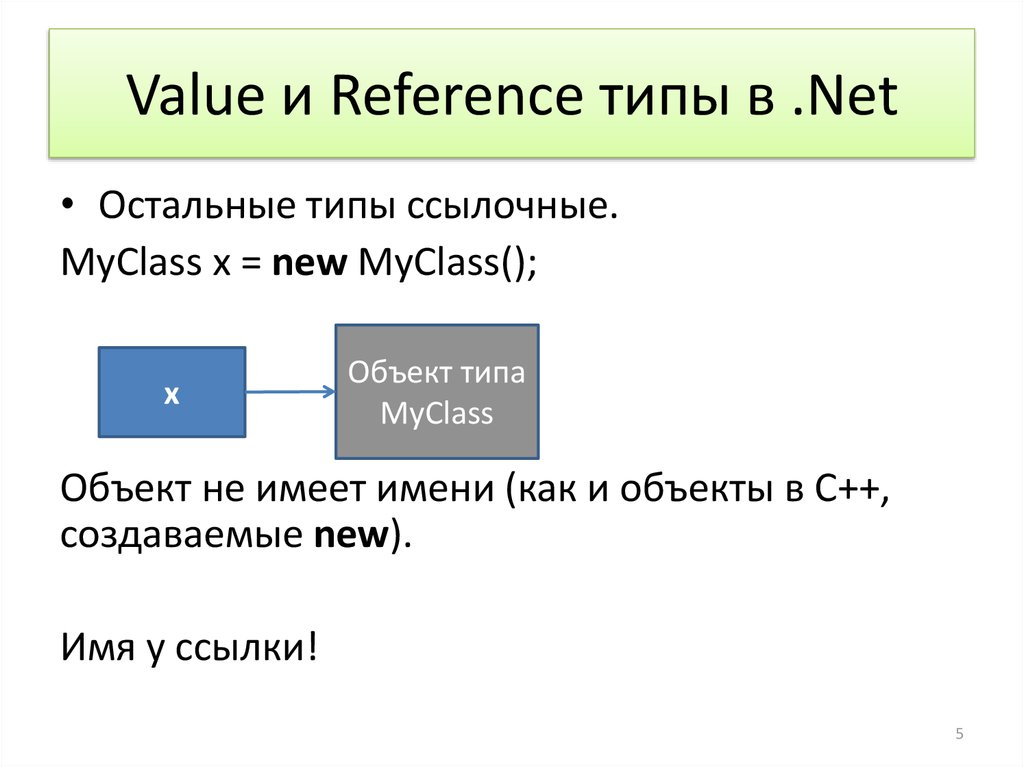 Value и Reference типы в .Net