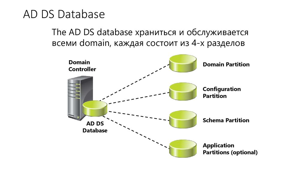 AD DS Database