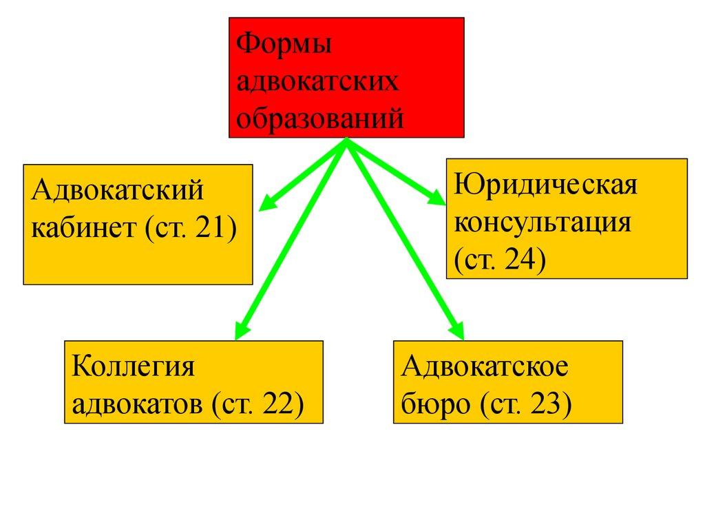 юридическая консультация и адвокатский кабинет