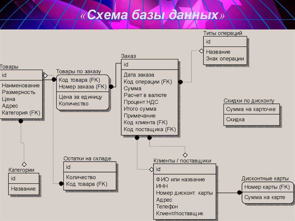 Бд при создании сайта магнитогорская сетевая компания официальный сайт